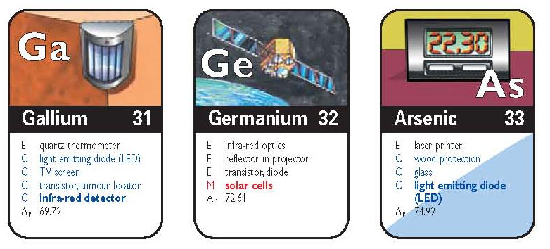 Applications oriented periodic table whats new elements urtaz Choice Image