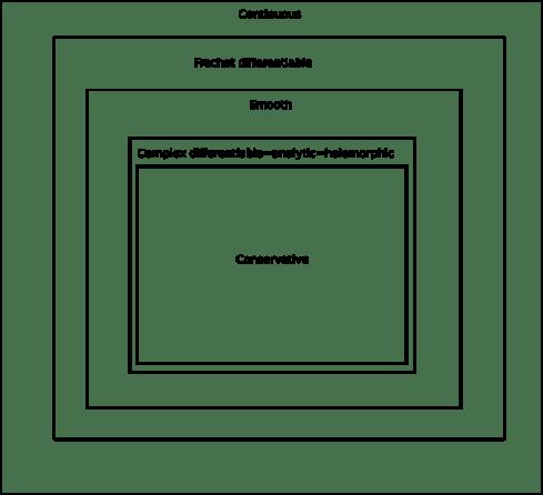 complexreg